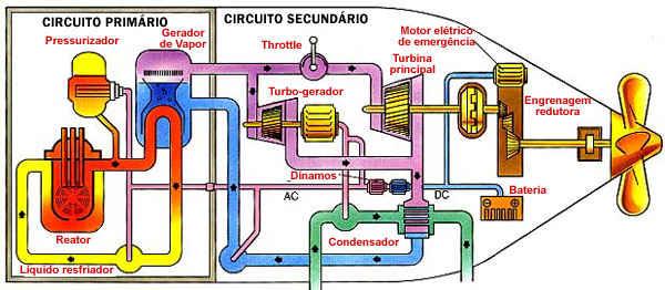submarino-nuclear-esquema.jpg