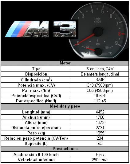 M3 Cabrio 191 M3 8000vueltas Com
