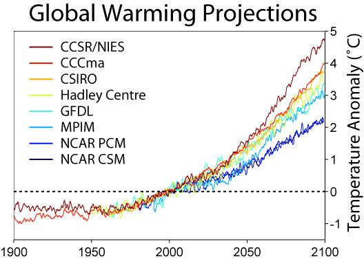temperature_predictions.png