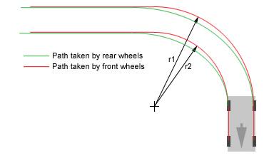 design vehicles and turning path template guide - diferenciales de deslizamiento limitado una visi n
