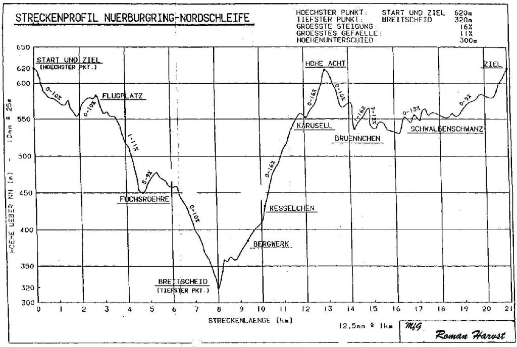 altitude-profile