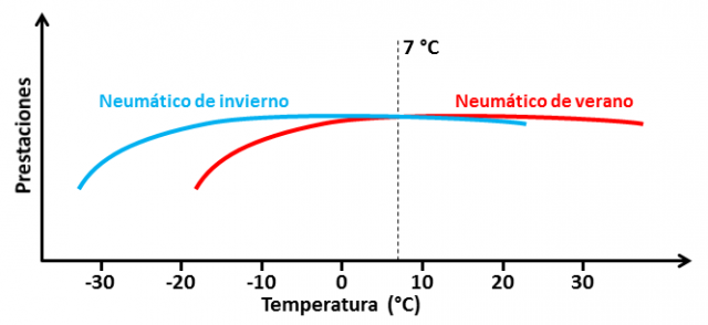 Rendimiento-temperatura neumáticos invierno y verano