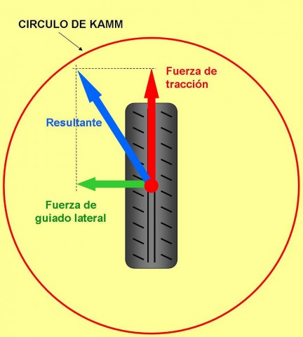 Círculo de Kamm
