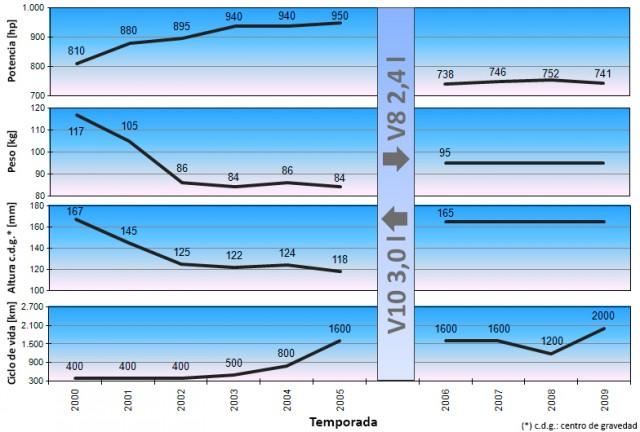 17 - Evolución de las especificaciones del motor BMW