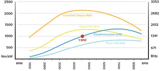 regera_power_diagram